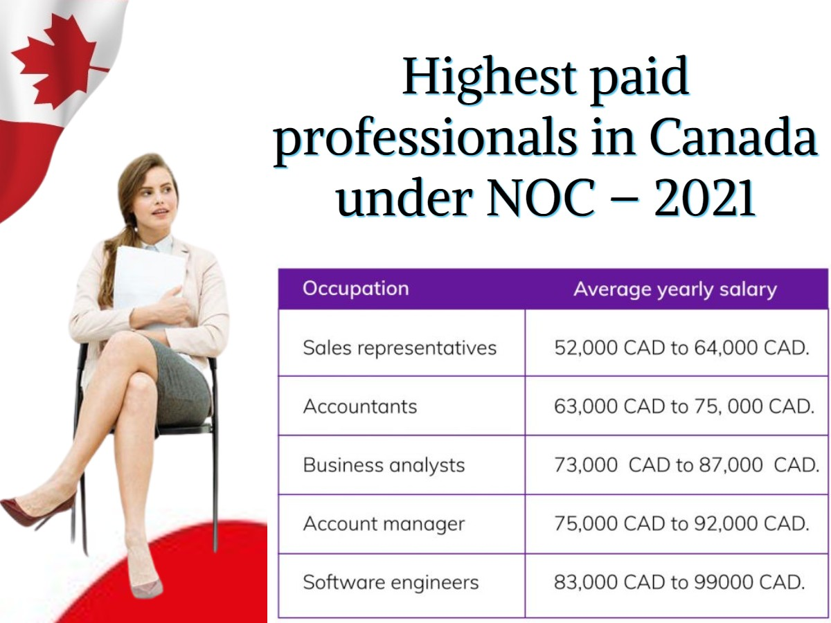 high-demand-paying-jobs-in-canada-2021